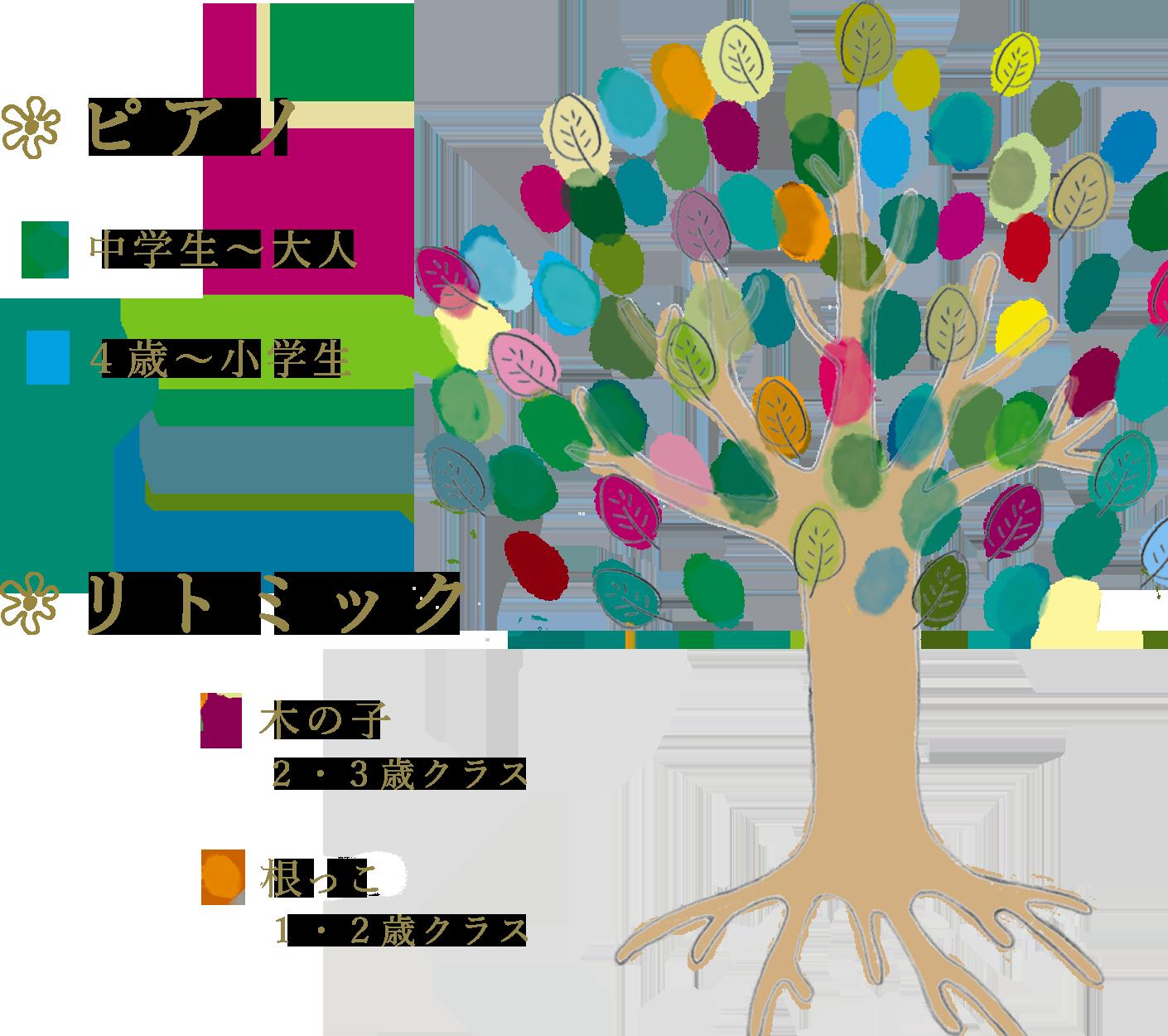 リトミック・ピアノ教室イラスト